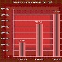 Пересмотрена процедура оценки стоимости чистых активов ООО